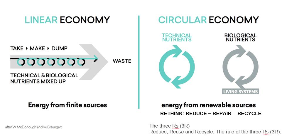 Linear vs circular economy infographic