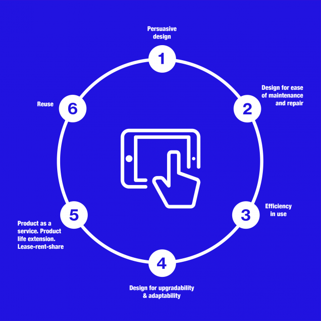 The Use Wheel infographic
