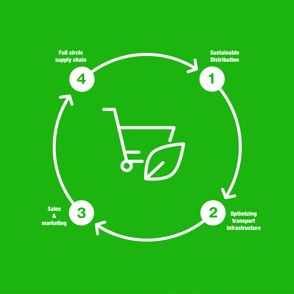 Circular Supply Chain infographic
