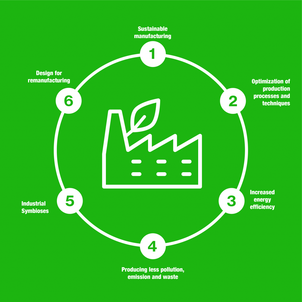 The Manufacturing Wheel infographic