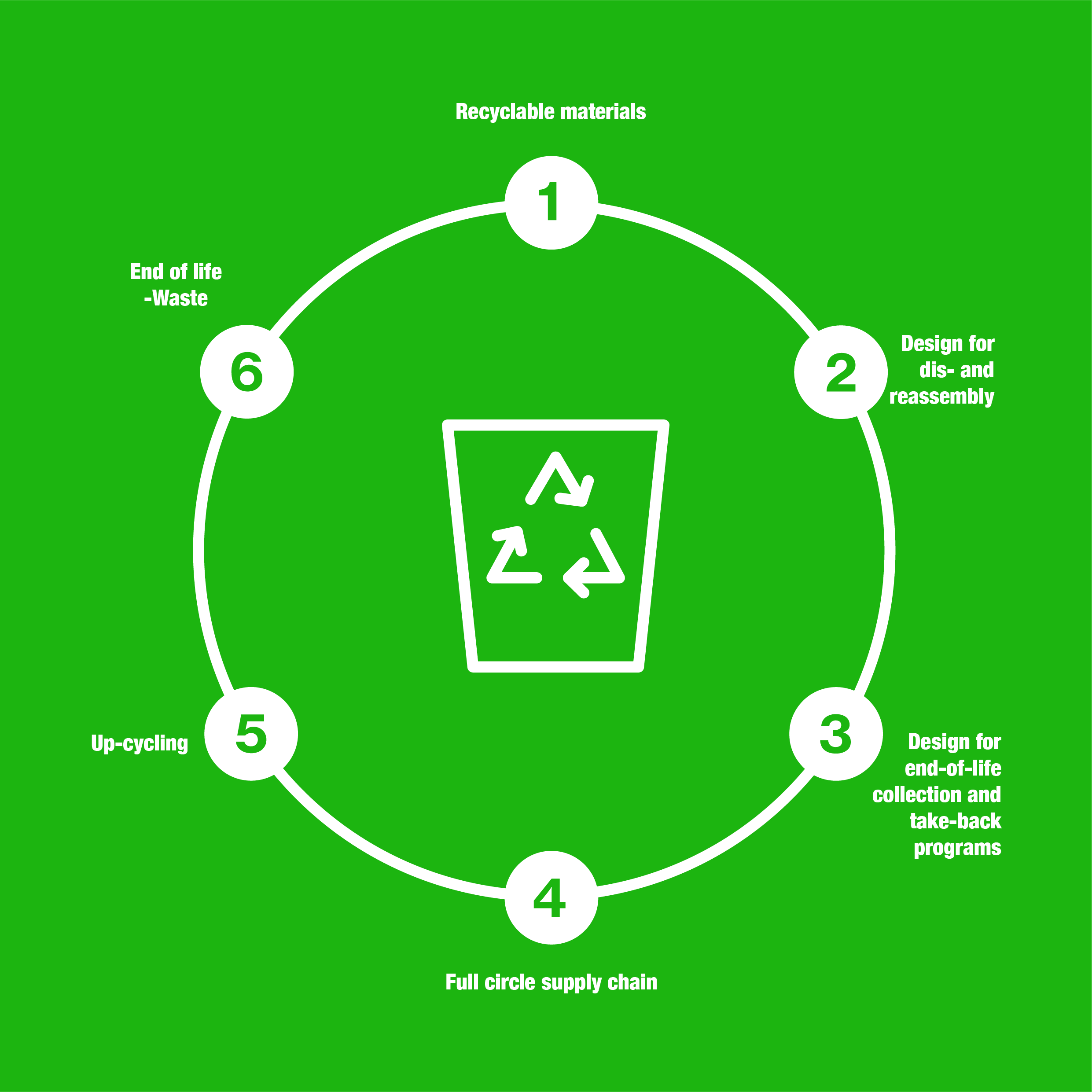 Circle Track Supply >> End of life – infinity recycling - Sustainability Guide