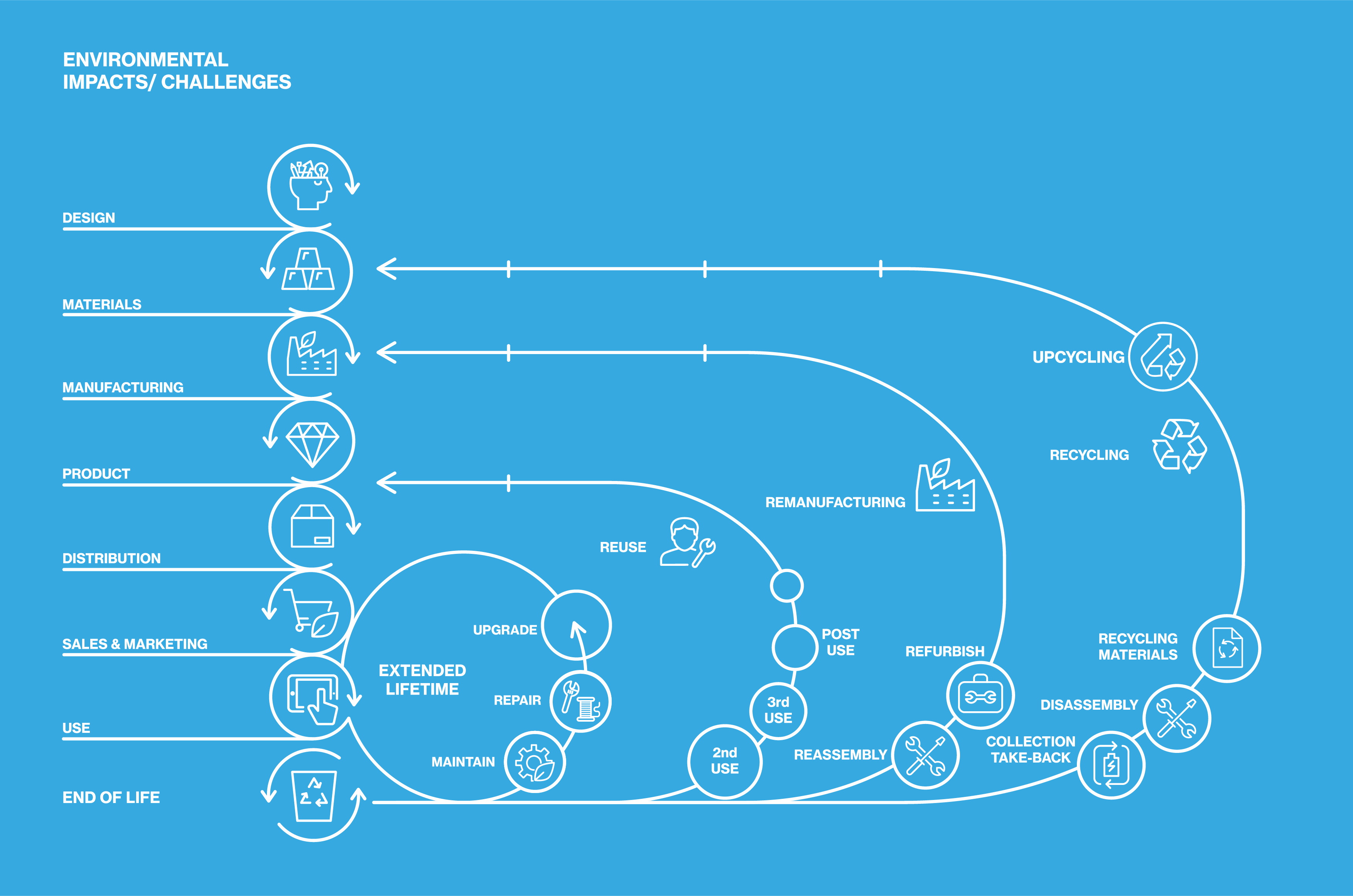 System Design Sustainability Guide