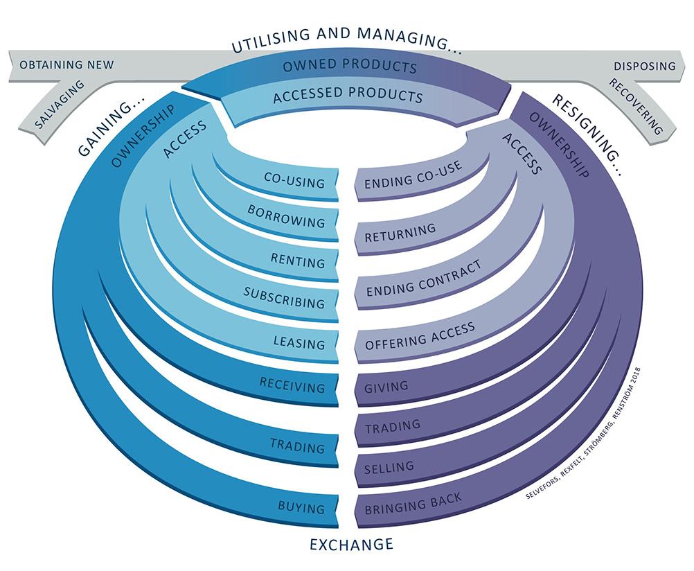 Circular consumption paths